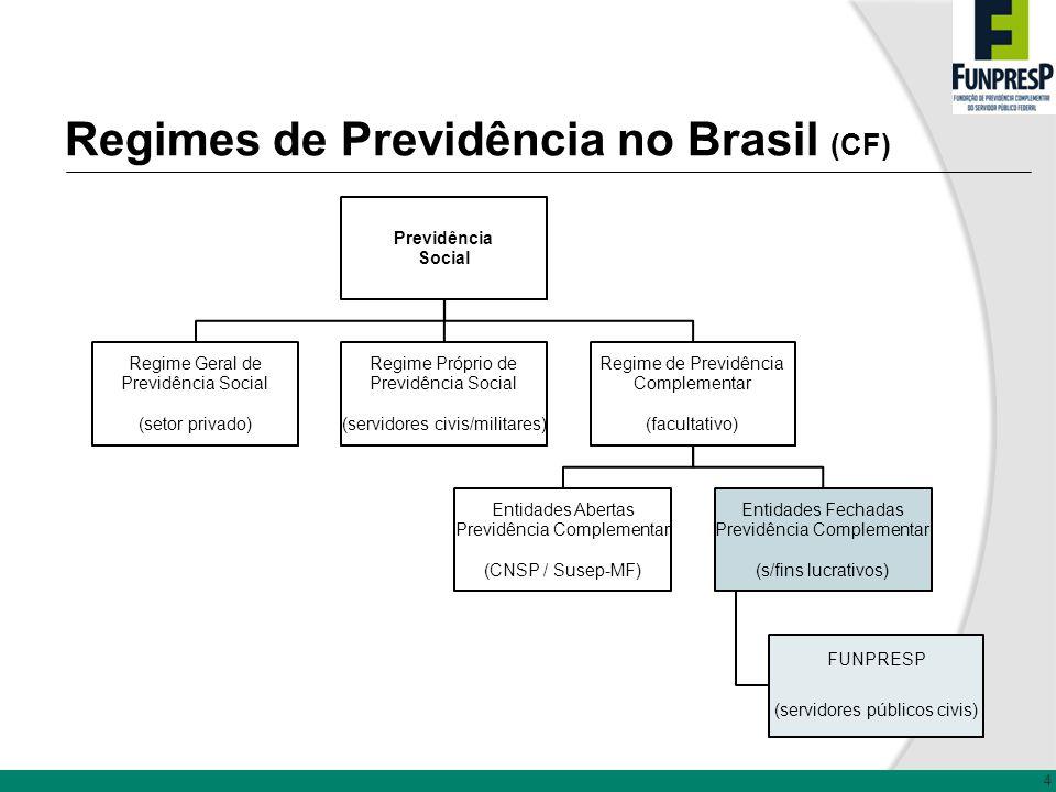 Regimes de Previdência no Brasil (CF) Previdência Social Regime Geral de Previdência Social (setor privado) Regime Próprio de Previdência Social (serv