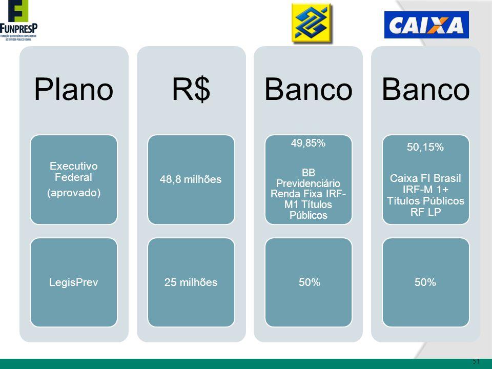 51 Plano Executivo Federal (aprovado) LegisPrev R$ 48,8 milhões25 milhões Banco 49,85% BB Previdenciário Renda Fixa IRF- M1 Títulos Públicos 50% Banco 50,15% Caixa FI Brasil IRF-M 1+ Títulos Públicos RF LP 50%