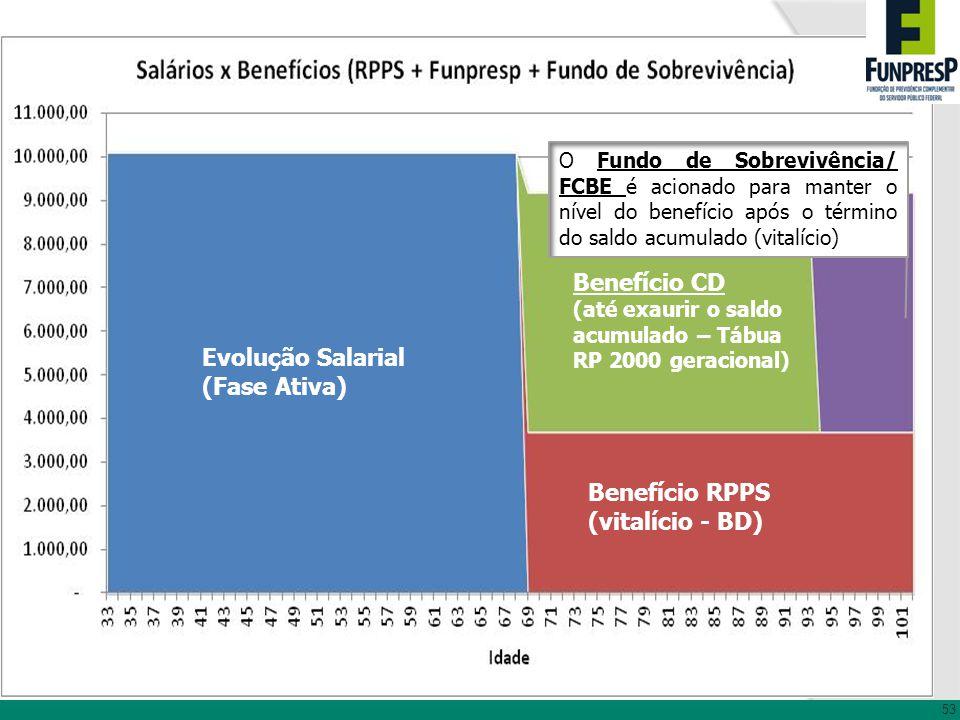 Evolução Salarial (Fase Ativa) Benefício RPPS (vitalício - BD) Benefício CD (até exaurir o saldo acumulado – Tábua RP 2000 geracional) O Fundo de Sobr