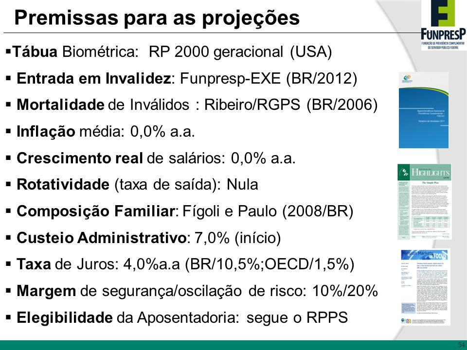 Premissas para as projeções Tábua Biométrica: RP 2000 geracional (USA) Entrada em Invalidez: Funpresp-EXE (BR/2012) Mortalidade de Inválidos : Ribeiro