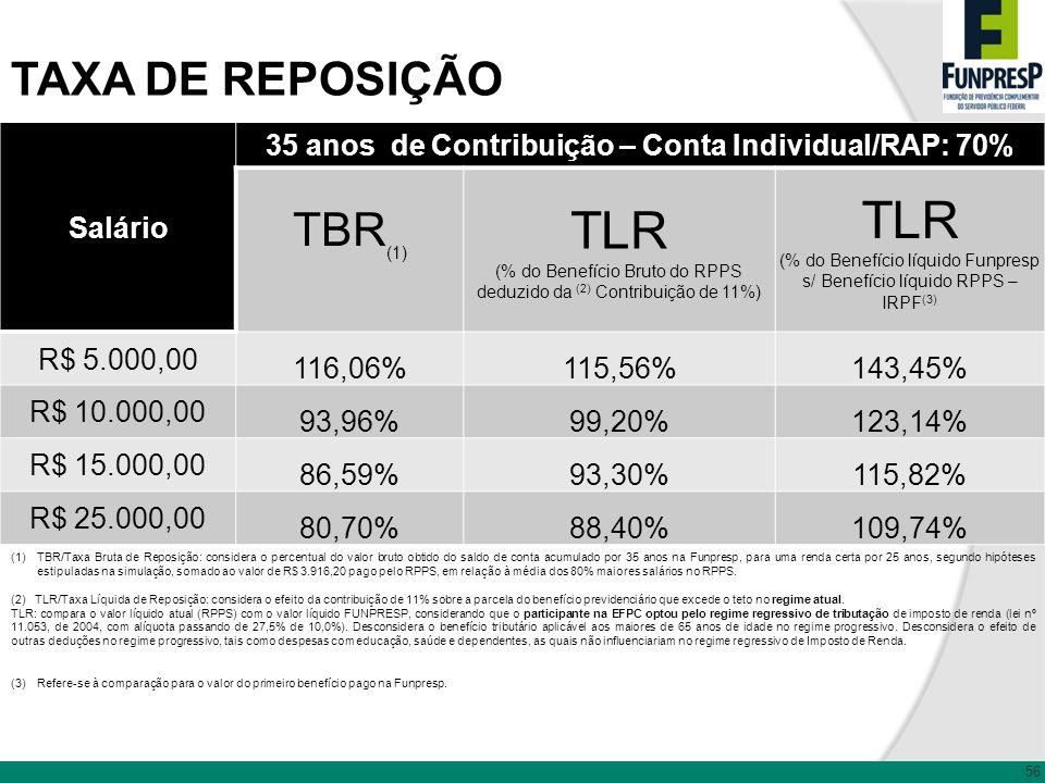 TAXA DE REPOSIÇÃO (1)TBR/Taxa Bruta de Reposição: considera o percentual do valor bruto obtido do saldo de conta acumulado por 35 anos na Funpresp, pa