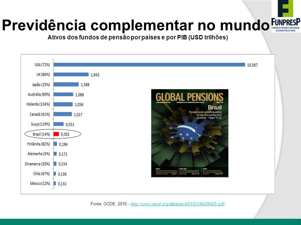 Previdência complementar no mundo Ativos dos fundos de pensão por países e por PIB (USD trilhões) Fonte: OCDE, 2010 - http://www.oecd.org/dataoecd/63/
