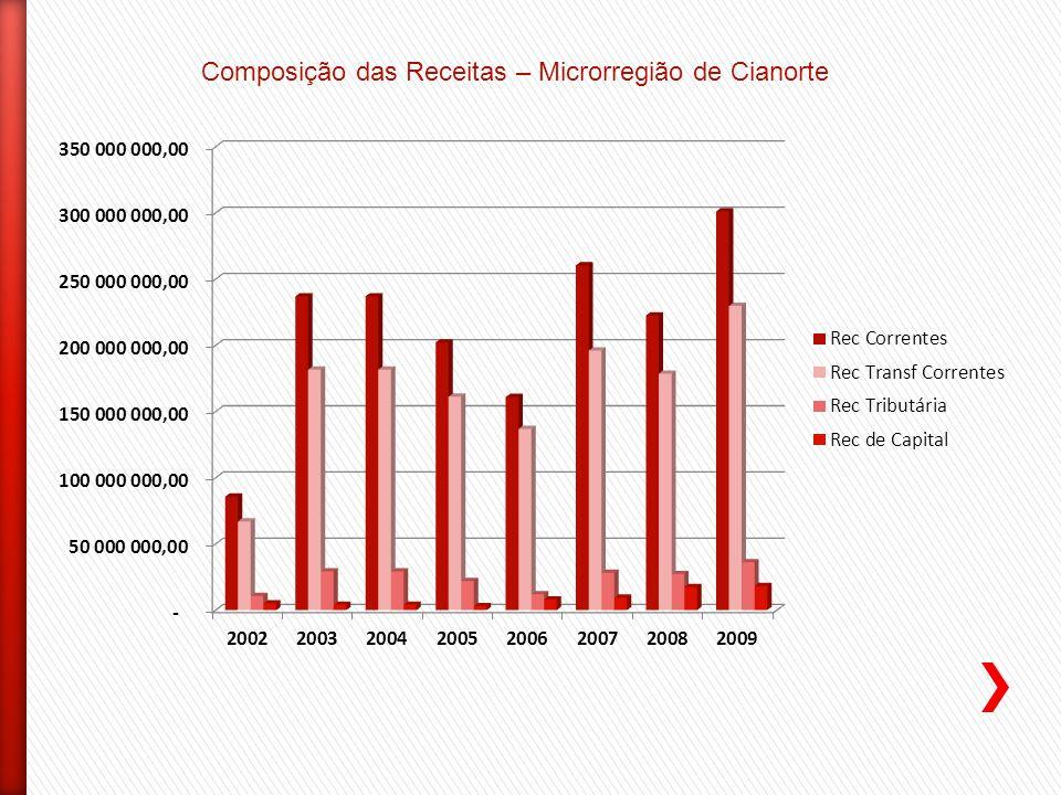 Composição das Receitas – Microrregião de Cianorte
