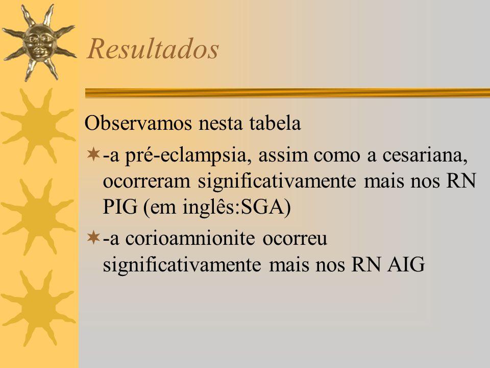 Observamos nesta tabela -a pré-eclampsia, assim como a cesariana, ocorreram significativamente mais nos RN PIG (em inglês:SGA) -a corioamnionite ocorr