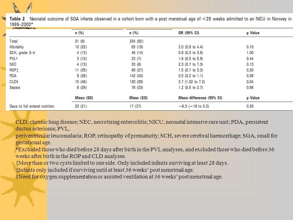CLD, chronic lung disease; NEC, necrotising entercolitis; NICU, neonatal intensive care unit; PDA, persistent ductus arteriosus; PVL, periventricular
