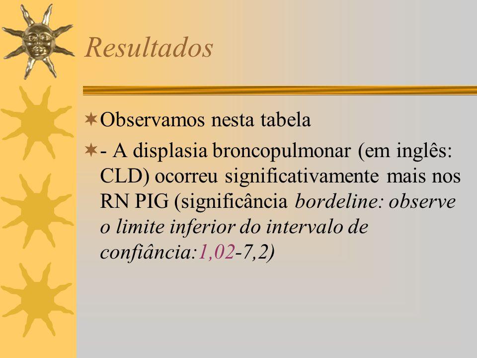 Observamos nesta tabela - A displasia broncopulmonar (em inglês: CLD) ocorreu significativamente mais nos RN PIG (significância bordeline: observe o l
