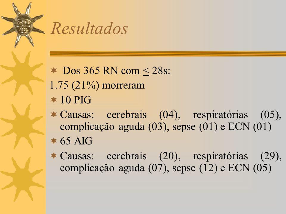 Dos 365 RN com < 28s: 1.75 (21%) morreram 10 PIG Causas: cerebrais (04), respiratórias (05), complicação aguda (03), sepse (01) e ECN (01) 65 AIG Caus