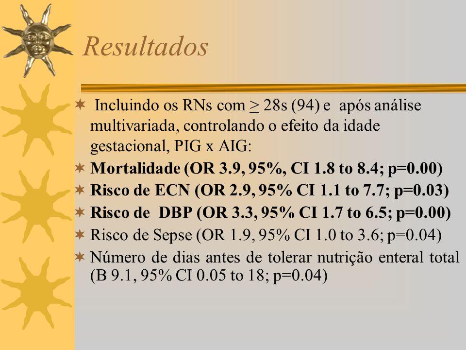 Resultados Incluindo os RNs com > 28s (94) e após análise multivariada, controlando o efeito da idade gestacional, PIG x AIG: Mortalidade (OR 3.9, 95%