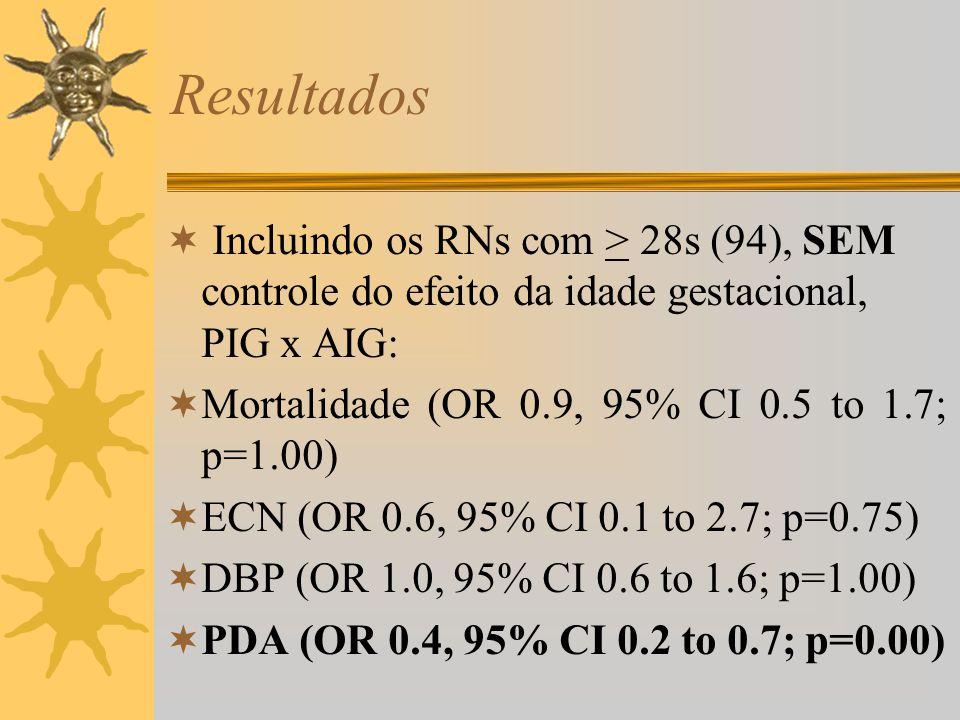 Resultados Incluindo os RNs com > 28s (94), SEM controle do efeito da idade gestacional, PIG x AIG: Mortalidade (OR 0.9, 95% CI 0.5 to 1.7; p=1.00) EC