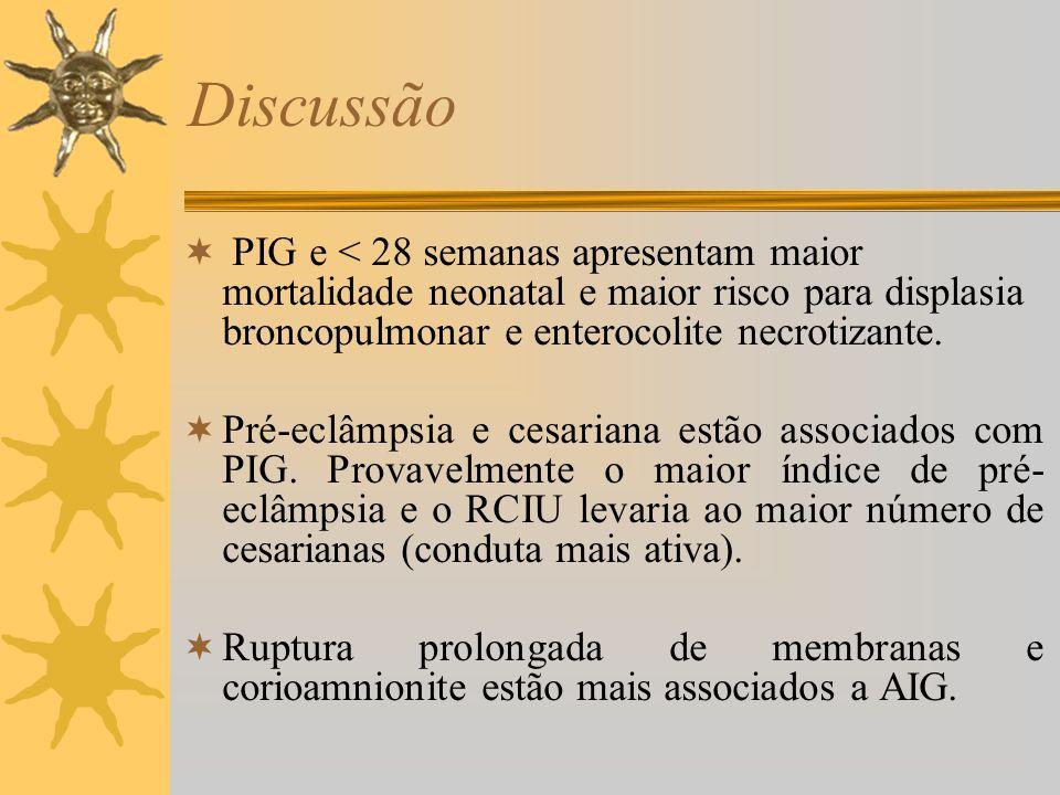 Discussão PIG e < 28 semanas apresentam maior mortalidade neonatal e maior risco para displasia broncopulmonar e enterocolite necrotizante. Pré-eclâmp