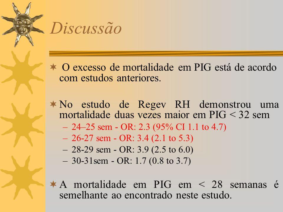 Discussão O excesso de mortalidade em PIG está de acordo com estudos anteriores. No estudo de Regev RH demonstrou uma mortalidade duas vezes maior em