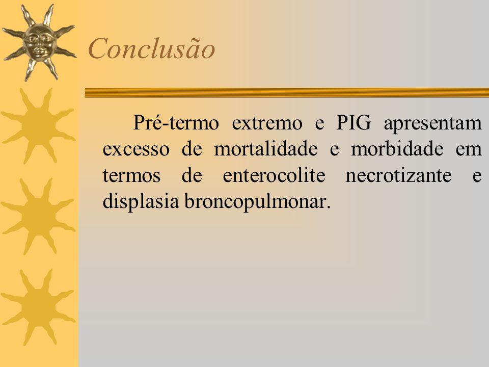 Conclusão Pré-termo extremo e PIG apresentam excesso de mortalidade e morbidade em termos de enterocolite necrotizante e displasia broncopulmonar.