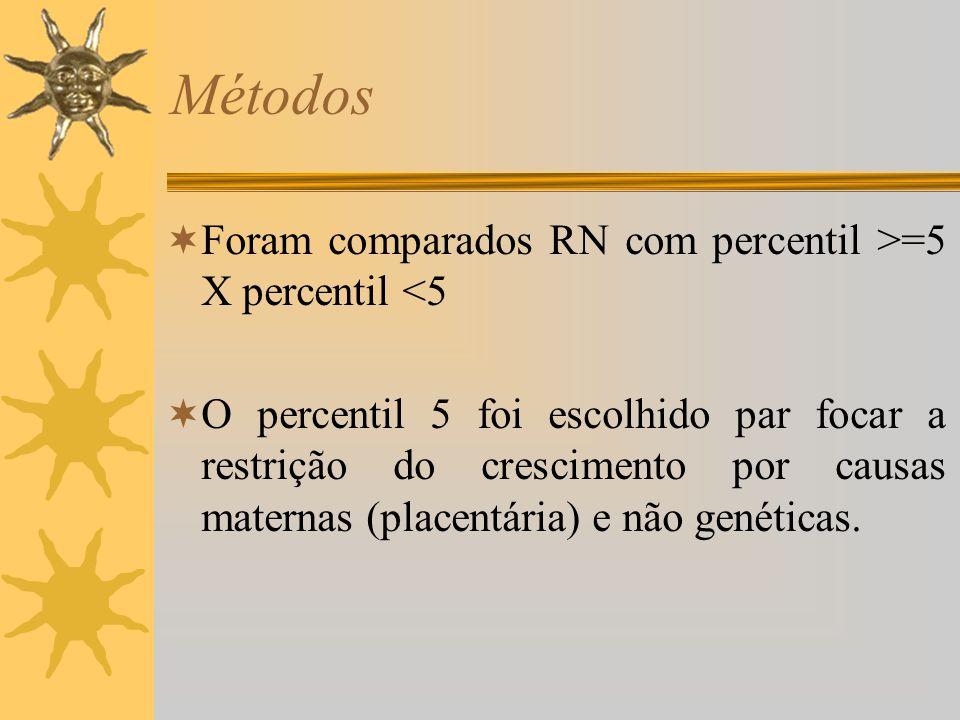 Métodos Foram comparados RN com percentil >=5 X percentil <5 O percentil 5 foi escolhido par focar a restrição do crescimento por causas maternas (pla