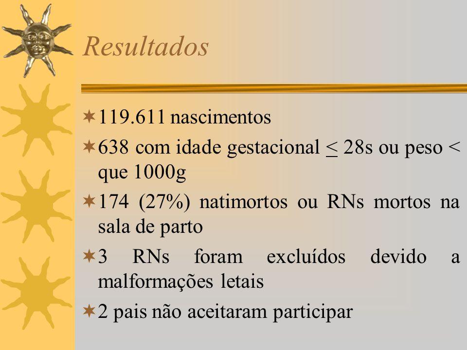 Resultados 119.611 nascimentos 638 com idade gestacional < 28s ou peso < que 1000g 174 (27%) natimortos ou RNs mortos na sala de parto 3 RNs foram exc