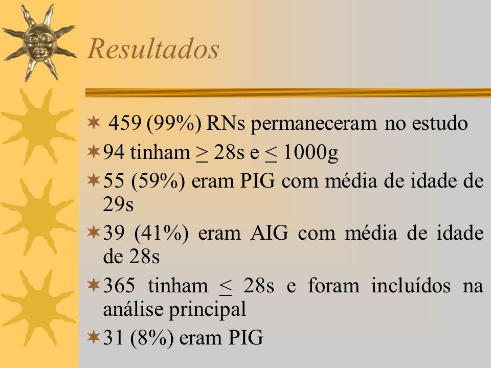 Resultados 459 (99%) RNs permaneceram no estudo 94 tinham > 28s e < 1000g 55 (59%) eram PIG com média de idade de 29s 39 (41%) eram AIG com média de i