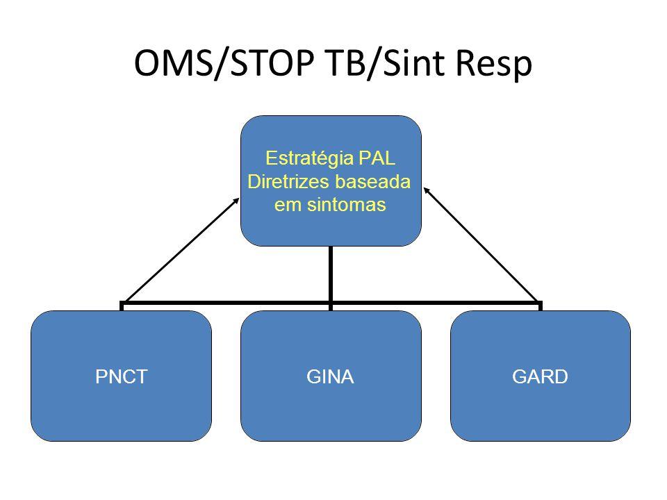 OMS/STOP TB/Sint Resp