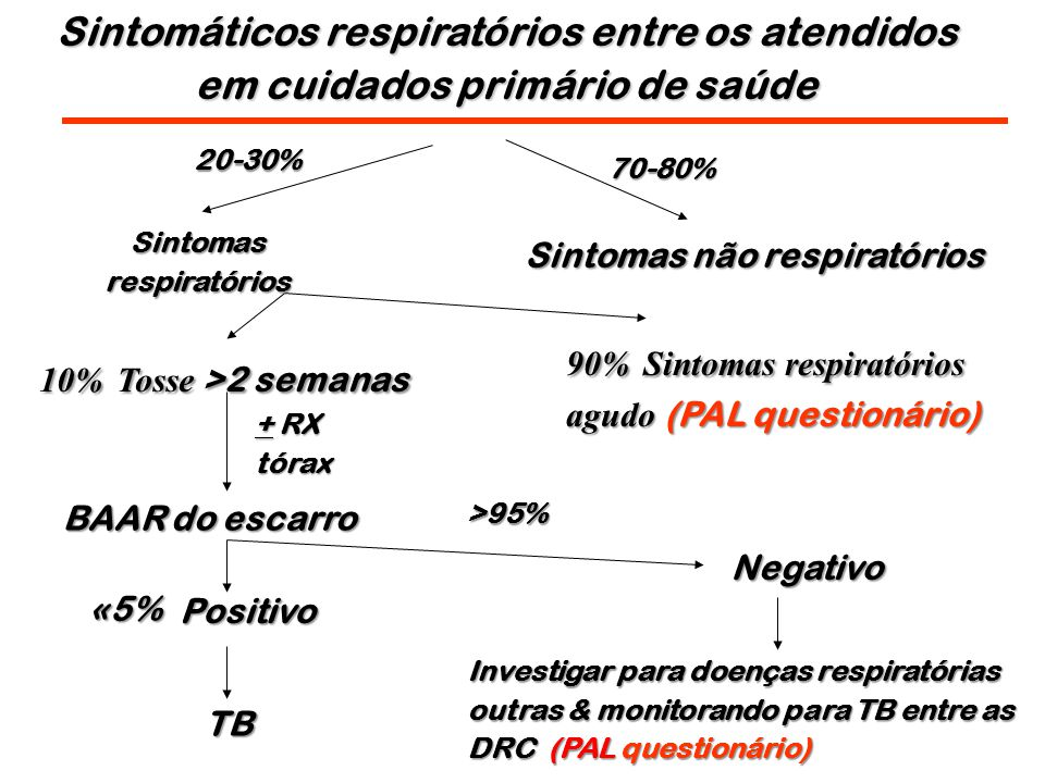 Sintomáticos respiratórios entre os atendidos em cuidados primário de saúde Sintomas não respiratórios 70-80% 20-30% Sintomas respiratórios 90% Sintomas respiratórios agudo (PAL questionário) 10% Tosse >2 semanas BAAR do escarro Positivo Negativo Investigar para doenças respiratórias outras & monitorando para TB entre as DRC (PAL questionário) TB >95% «5% «5% + RX tórax