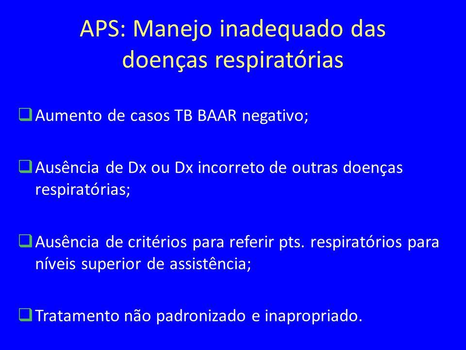 APS: Manejo inadequado das doenças respiratórias Aumento de casos TB BAAR negativo; Ausência de Dx ou Dx incorreto de outras doenças respiratórias; Ausência de critérios para referir pts.