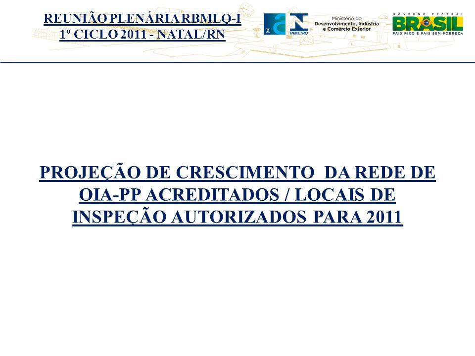 REUNIÃO PLENÁRIA RBMLQ-I 1º CICLO 2011 - NATAL/RN PROJEÇÃO DE CRESCIMENTO DA REDE DE OIA-PP ACREDITADOS / LOCAIS DE INSPEÇÃO AUTORIZADOS PARA 2011