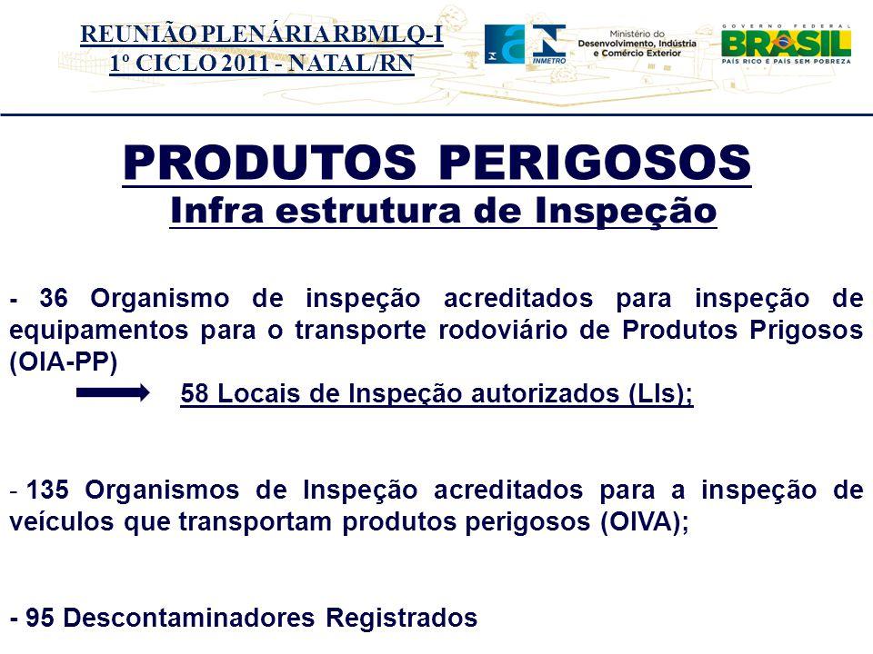 REUNIÃO PLENÁRIA RBMLQ-I 1º CICLO 2011 - NATAL/RN PRODUTOS PERIGOSOS Distrito Federal Goiás Mato Grosso Mato Grosso do Sul Distrito Federal Goiás Mato Grosso Mato Grosso do Sul - 36 Organismo de inspeção acreditados para inspeção de equipamentos para o transporte rodoviário de Produtos Prigosos (OIA-PP) 58 Locais de Inspeção autorizados (LIs); - 135 Organismos de Inspeção acreditados para a inspeção de veículos que transportam produtos perigosos (OIVA); - 95 Descontaminadores Registrados Infra estrutura de Inspeção
