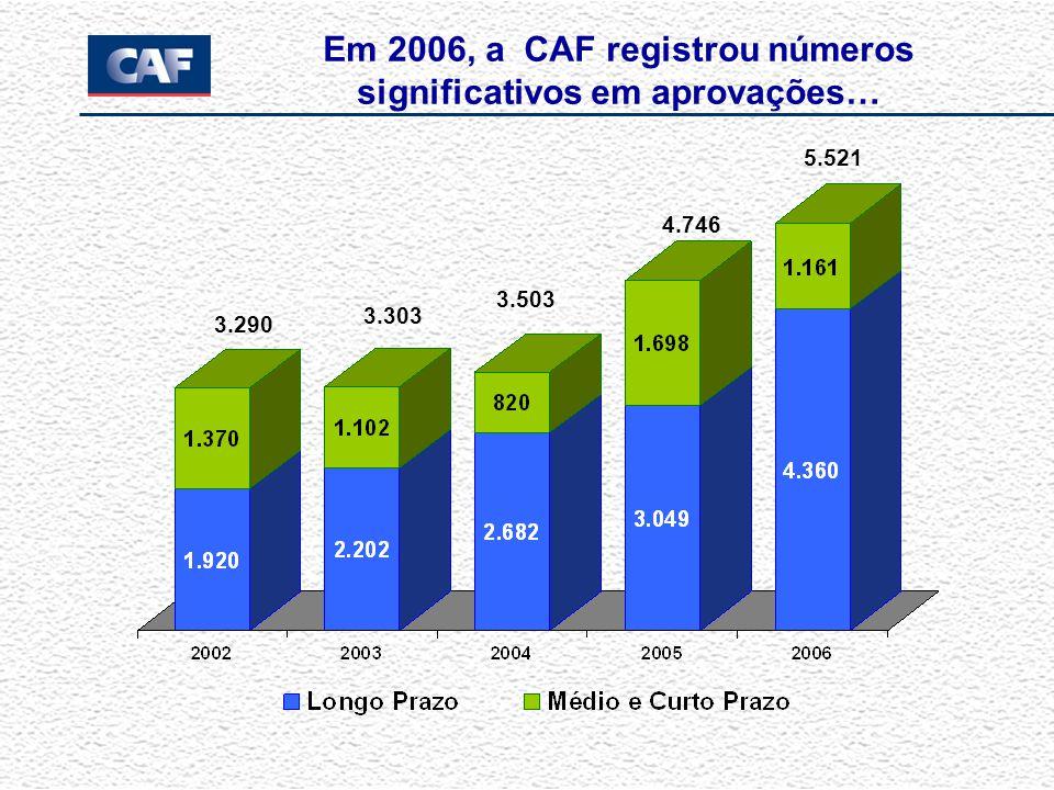 em grande parte dedicada à infra-estrutura 2006: US$ 8.904 milhões * * Inclui a carteira de terceiros administrada pela CAF e créditos associados a garantias parciais de crédito.