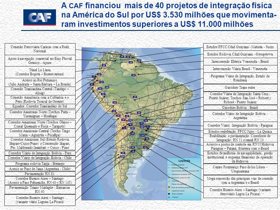A CAF financiou mais de 40 projetos de integração física na América do Sul por US$ 3.530 milhões que movimenta- ram investimentos superiores a US$ 11.000 milhões Conexão Ferroviária Caracas com a Rede Nacional Túnel La Línea (Corredor Bogotá – Buenaventura) Conexão Amazônica com a Colômbia e o Peru (Rodovia Troncal de Oriente) Conexão Transandina Central (Tandapi – Aloag) Acesso ao Rio Putumayo (Julio Andrade – Santa Bárbara – La Bonita) Equador: Corredor Transandino do Sul Corredor Amazonas Norte (Trechos Olmos – Corral Quemado e Rioja – Tarapoto) Corredor Amazonas Central (Trecho Tingo María – Aguaytía – Pucallpa) Corredor Amazonas Sul (Estudo Rodovia Iñapari–Cuzco/Puno) e Construção Iñapari, Pto.