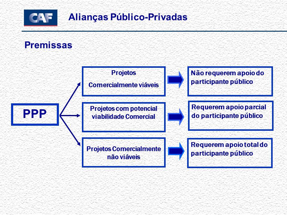 Objetivo Nacional Aliança Público Privada (PPPs) Prestar um Serviço Público efetivo e eficiente Fomentar Investimento em a Infra-estrutura necessária Minimizar Impacto em Endividamento Público e nos níveis de despesa Privado= Responsável pela Construção, Operação e Obtenção de Financiamento.