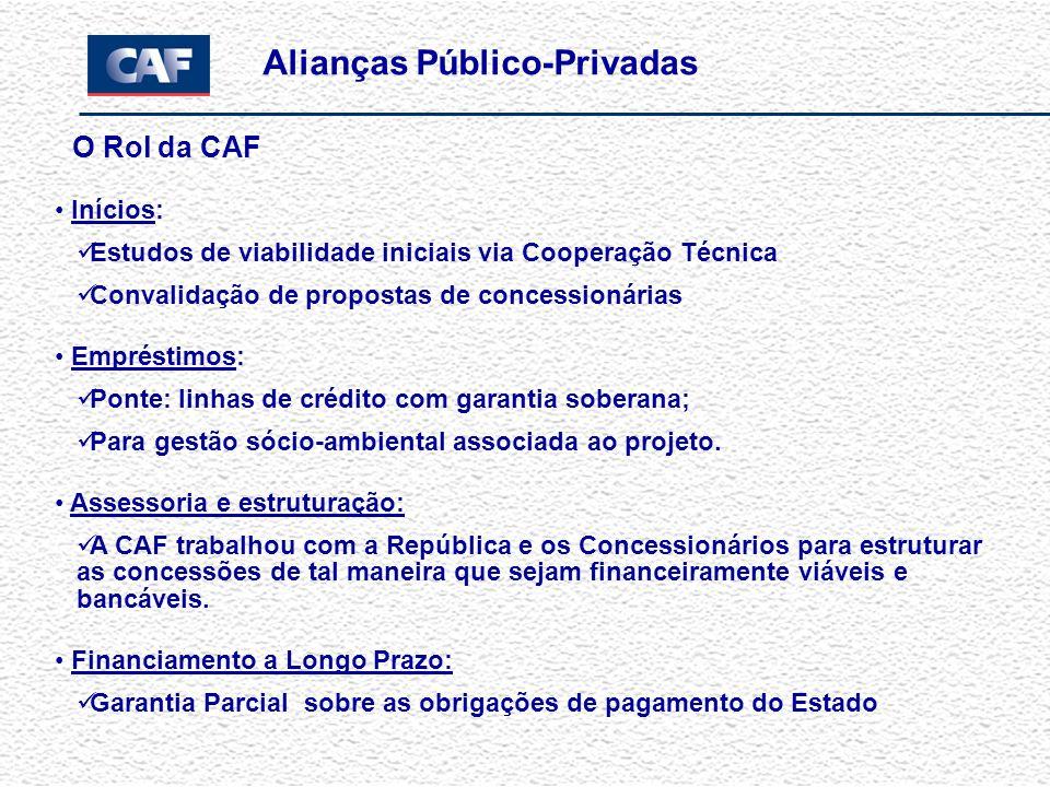 O Rol da CAF Inícios: Estudos de viabilidade iniciais via Cooperação Técnica Convalidação de propostas de concessionárias Empréstimos: Ponte: linhas de crédito com garantia soberana; Para gestão sócio-ambiental associada ao projeto.