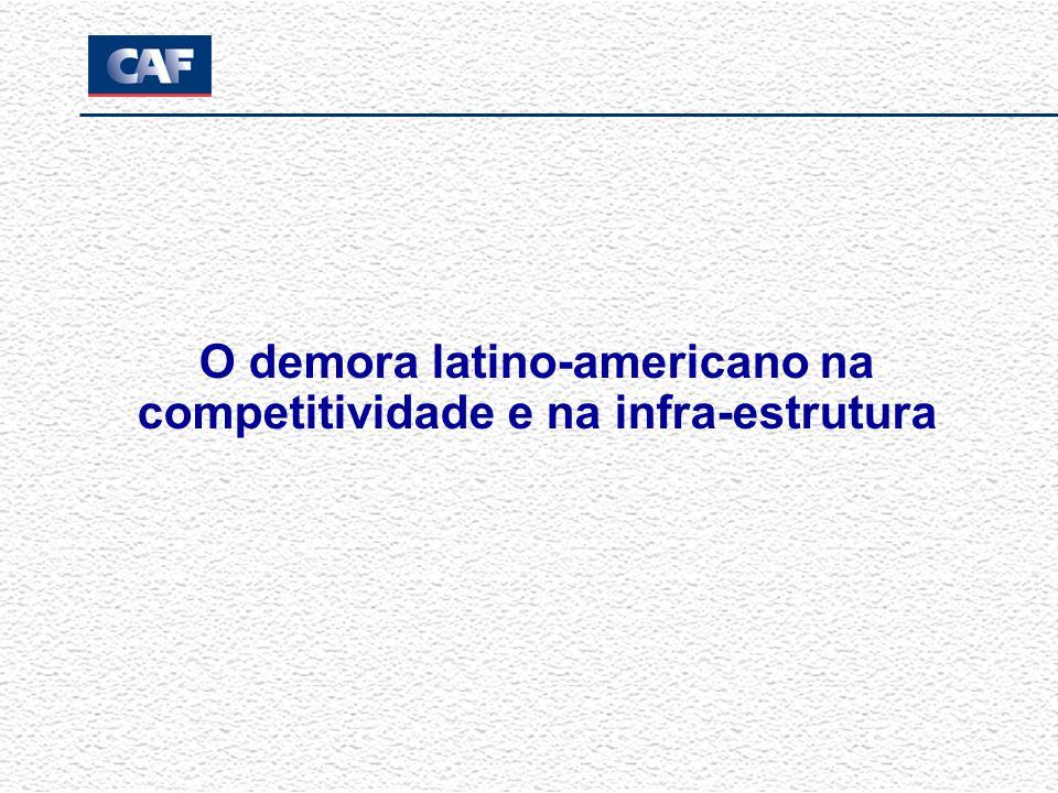 A inadequada infra-estrutura é uma das razões que explica a baixa competitividade Componentes selecionados de competitividade (posição da América Latina entre 125 países) Índice de competitividade global por região Fonte: Fórum Econômico Mundial, 2006-2007