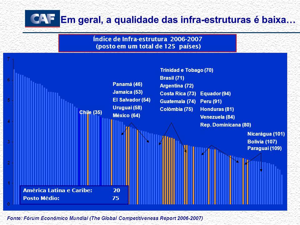 Em geral, a qualidade das infra-estruturas é baixa… Fonte: Fórum Econômico Mundial (The Global Competitiveness Report 2006-2007) Panamá (46) Jamaica (53) El Salvador (54) Uruguai (58) México (64) Trinidad e Tobago (70) Brasil (71) Argentina (72) Costa Rica (73) Guatemala (74) Colômbia (75) Nicarágua (101) Bolívia (107) Paraguai (109) Índice de Infra-estrutura 2006-2007 (posto em um total de 125 países) América Latina e Caribe:20 Posto Médio: 75 Chile (35) Equador (94) Peru (91) Honduras (81) Venezuela (84) Rep.