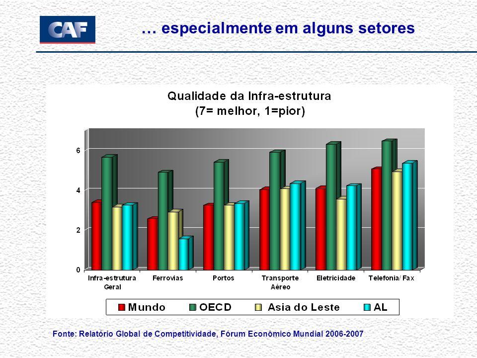 … especialmente em alguns setores Fonte: Relatório Global de Competitividade, Fórum Econômico Mundial 2006-2007
