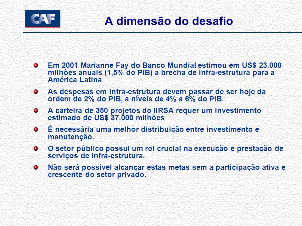 A dimensão do desafio Em 2001 Marianne Fay do Banco Mundial estimou em US$ 23.000 milhões anuais (1,5% do PIB) a brecha de infra-estrutura para a América Latina As despesas em infra-estrutura devem passar de ser hoje da ordem de 2% do PIB, a níveis de 4% a 6% do PIB.