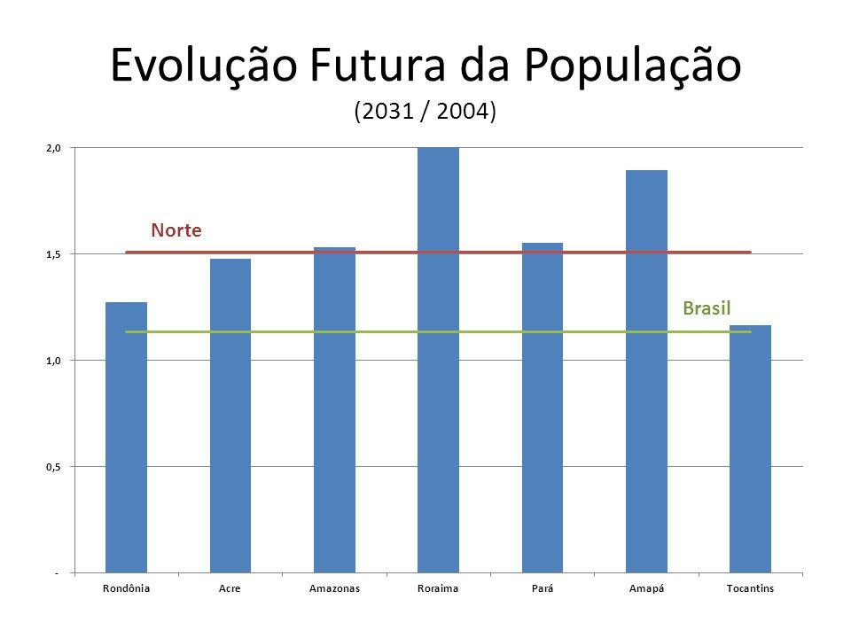 Evolução Futura da População (2031 / 2004) Brasil Norte