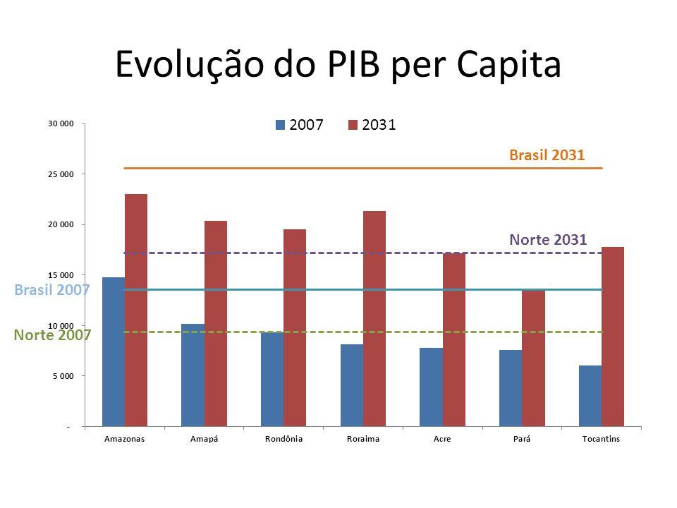 Evolução do PIB per Capita Norte 2007 Brasil 2007 Brasil 2031