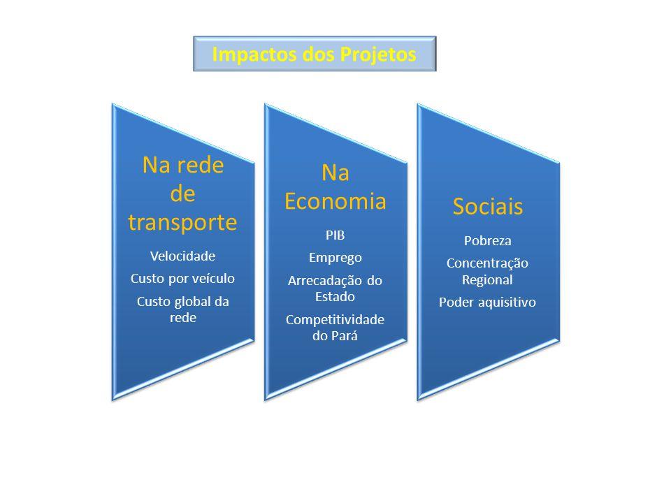 Na rede de transporte Velocidade Custo por veículo Custo global da rede Na Economia PIB Emprego Arrecadação do Estado Competitividade do Pará Sociais