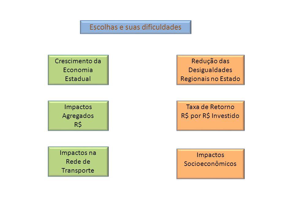 Escolhas e suas dificuldades Redução das Desigualdades Regionais no Estado Crescimento da Economia Estadual Taxa de Retorno R$ por R$ Investido Impact