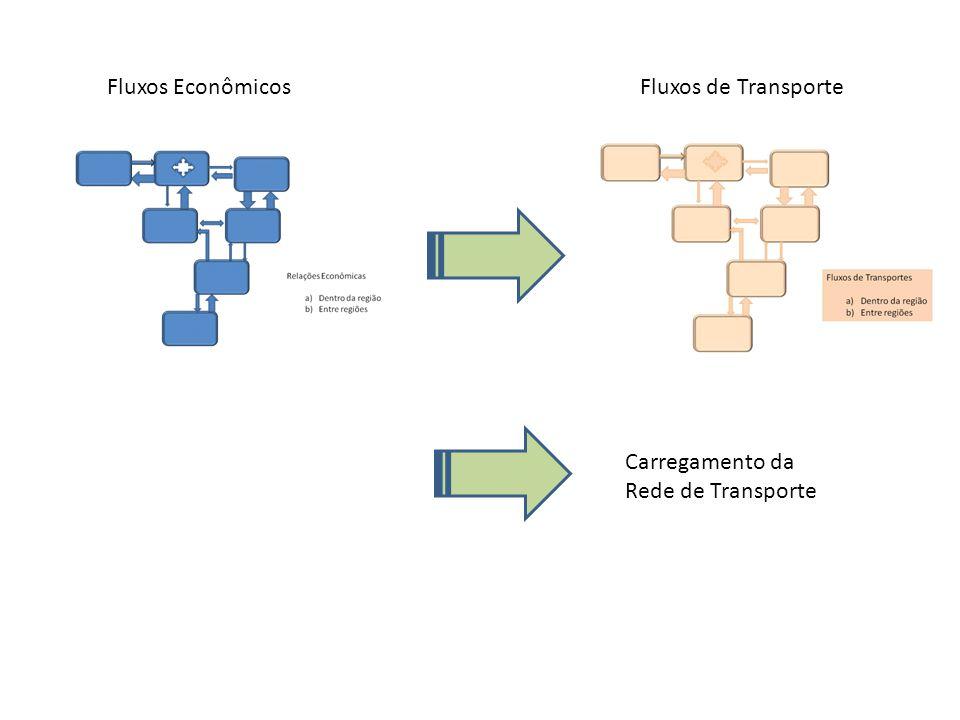 Fluxos de Transporte Carregamento da Rede de Transporte Fluxos Econômicos