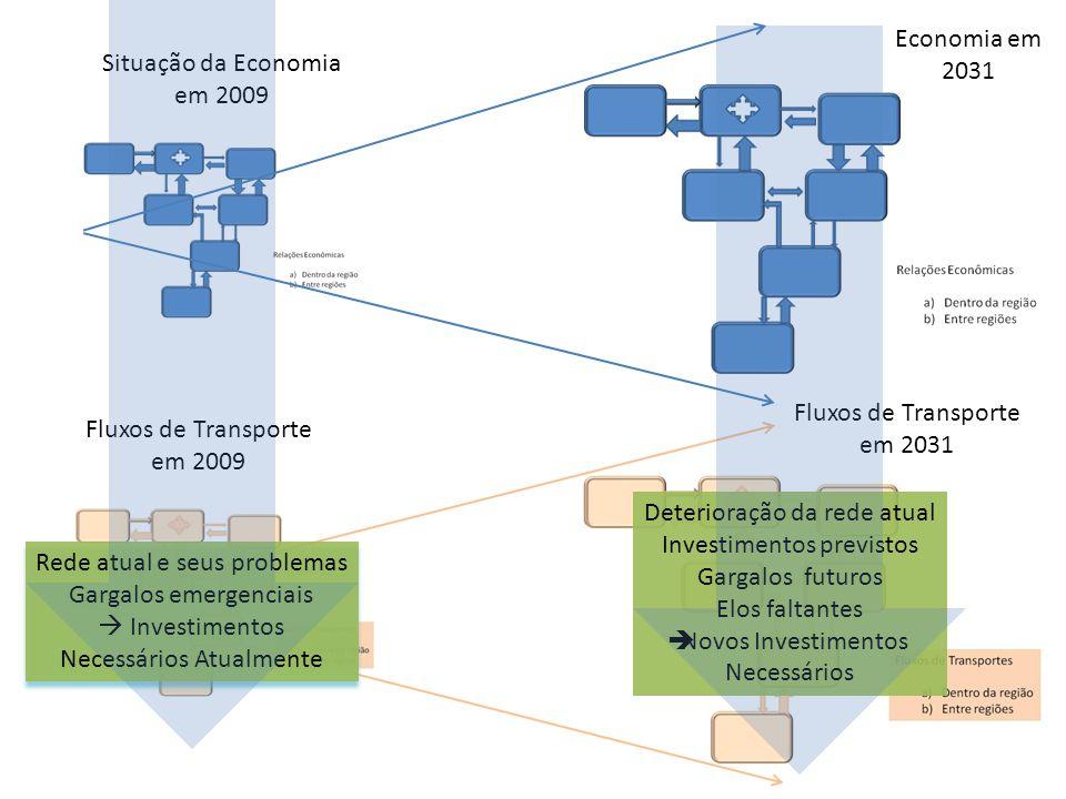 Situação da Economia em 2009 Economia em 2031 Fluxos de Transporte em 2009 Fluxos de Transporte em 2031 Rede atual e seus problemas Gargalos emergenci