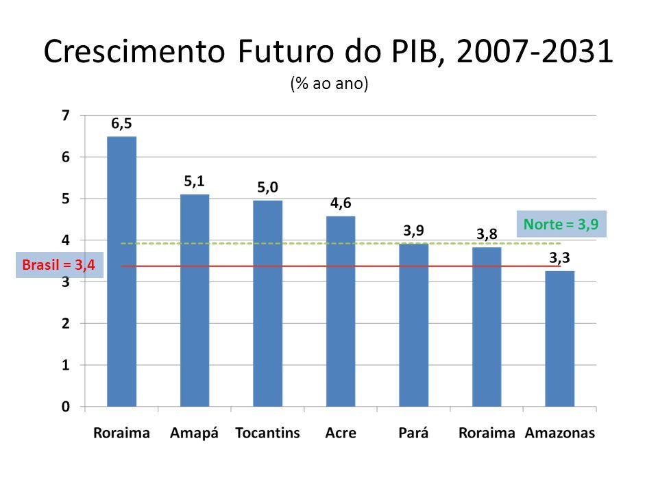 Crescimento Futuro do PIB, 2007-2031 (% ao ano) Brasil = 3,4