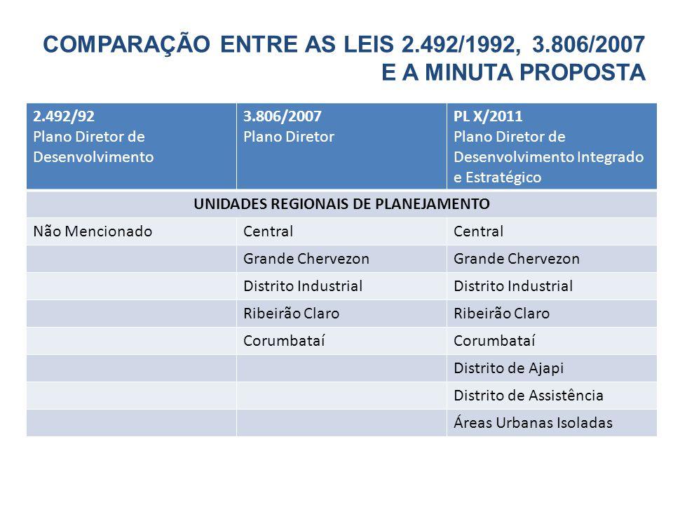 2.492/92 Plano Diretor de Desenvolvimento 3.806/2007 Plano Diretor PL X/2011 Plano Diretor de Desenvolvimento Integrado e Estratégico UNIDADES REGIONAIS DE PLANEJAMENTO Não MencionadoCentral Grande Chervezon Distrito Industrial Ribeirão Claro Corumbataí Distrito de Ajapi Distrito de Assistência Áreas Urbanas Isoladas COMPARAÇÃO ENTRE AS LEIS 2.492/1992, 3.806/2007 E A MINUTA PROPOSTA
