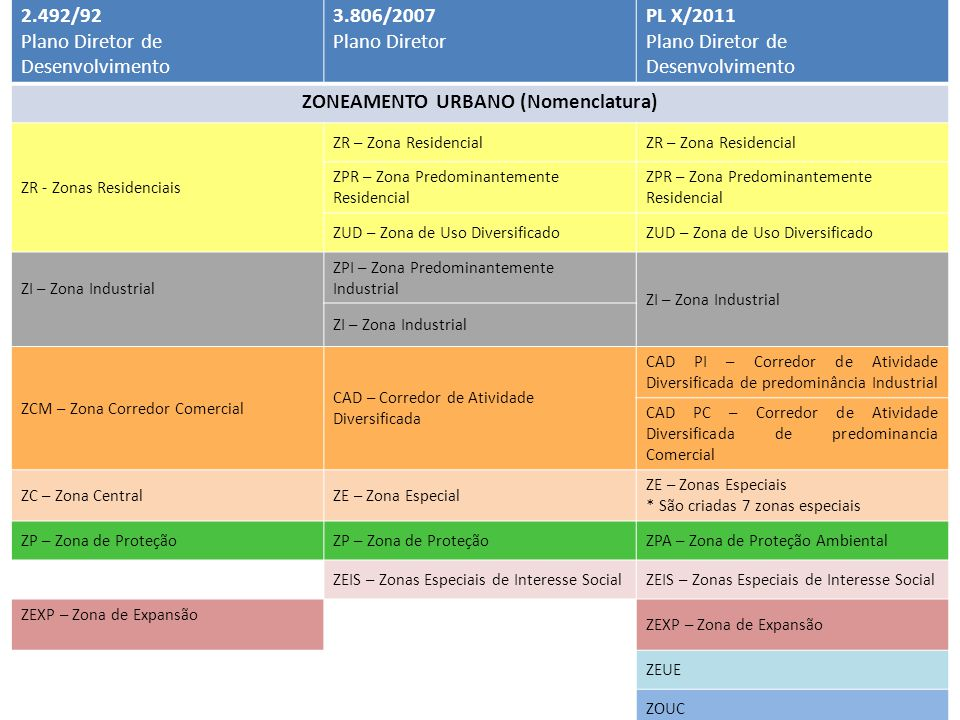 2.492/92 Plano Diretor de Desenvolvimento 3.806/2007 Plano Diretor PL X/2011 Plano Diretor de Desenvolvimento ZONEAMENTO URBANO (Nomenclatura) ZR - Zonas Residenciais ZR – Zona Residencial ZPR – Zona Predominantemente Residencial ZUD – Zona de Uso Diversificado ZI – Zona Industrial ZPI – Zona Predominantemente Industrial ZI – Zona Industrial ZCM – Zona Corredor Comercial CAD – Corredor de Atividade Diversificada CAD PI – Corredor de Atividade Diversificada de predominância Industrial CAD PC – Corredor de Atividade Diversificada de predominancia Comercial ZC – Zona CentralZE – Zona Especial ZE – Zonas Especiais * São criadas 7 zonas especiais ZP – Zona de Proteção ZPA – Zona de Proteção Ambiental ZEIS – Zonas Especiais de Interesse Social ZEXP – Zona de Expansão ZEUE ZOUC
