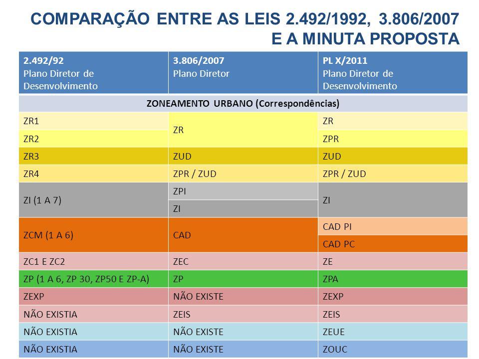 2.492/92 Plano Diretor de Desenvolvimento 3.806/2007 Plano Diretor PL X/2011 Plano Diretor de Desenvolvimento ZONEAMENTO URBANO (Correspondências) ZR1 ZR ZR2ZPR ZR3ZUD ZR4ZPR / ZUD ZI (1 A 7) ZPI ZI ZCM (1 A 6)CAD CAD PI CAD PC ZC1 E ZC2ZECZEZE ZP (1 A 6, ZP 30, ZP50 E ZP-A)ZPZPA ZEXPNÃO EXISTEZEXP NÃO EXISTIAZEIS NÃO EXISTIANÃO EXISTEZEUE NÃO EXISTIANÃO EXISTEZOUC COMPARAÇÃO ENTRE AS LEIS 2.492/1992, 3.806/2007 E A MINUTA PROPOSTA