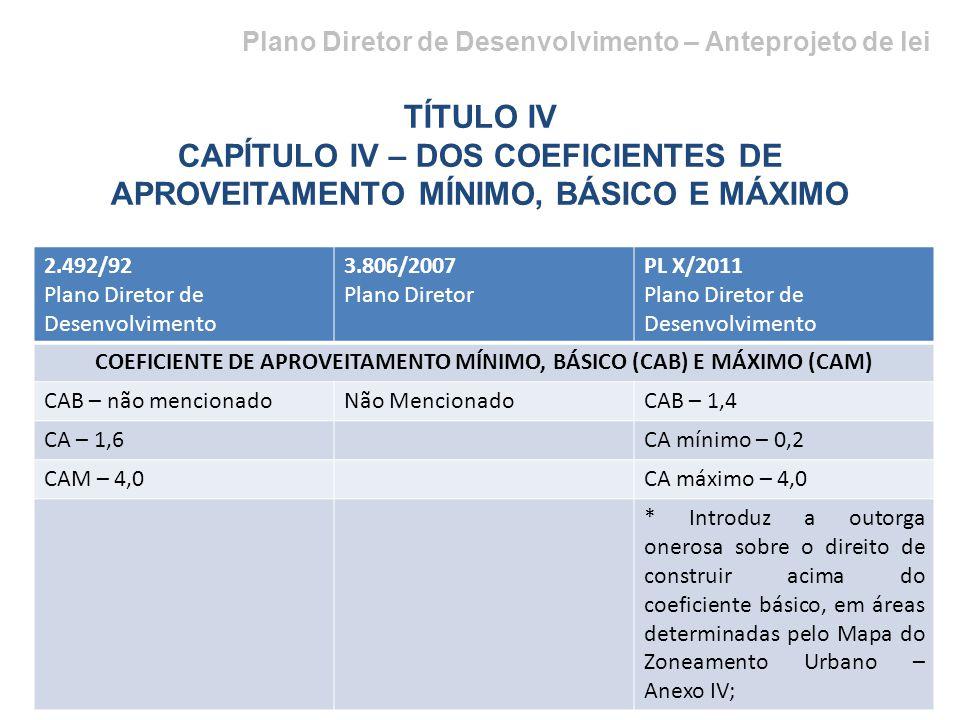 Plano Diretor de Desenvolvimento – Anteprojeto de lei TÍTULO IV CAPÍTULO IV – DOS COEFICIENTES DE APROVEITAMENTO MÍNIMO, BÁSICO E MÁXIMO 2.492/92 Plano Diretor de Desenvolvimento 3.806/2007 Plano Diretor PL X/2011 Plano Diretor de Desenvolvimento COEFICIENTE DE APROVEITAMENTO MÍNIMO, BÁSICO (CAB) E MÁXIMO (CAM) CAB – não mencionadoNão MencionadoCAB – 1,4 CA – 1,6CA mínimo – 0,2 CAM – 4,0CA máximo – 4,0 * Introduz a outorga onerosa sobre o direito de construir acima do coeficiente básico, em áreas determinadas pelo Mapa do Zoneamento Urbano – Anexo IV;
