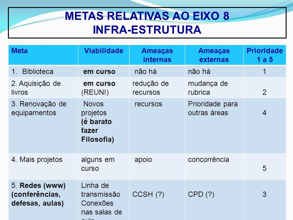METAS RELATIVAS AO EIXO 8 INFRA-ESTRUTURA MetaViabilidadeAmeaças internas Ameaças externas Prioridade 1 a 5 1.Biblioteca em curso não há 1 2.