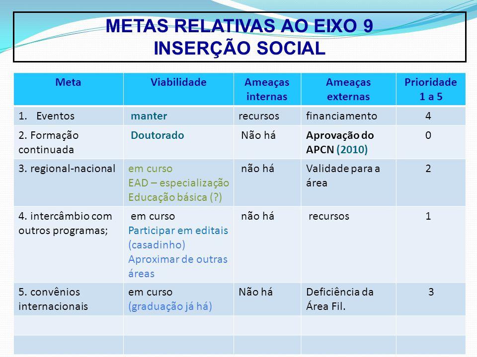 METAS RELATIVAS AO EIXO 9 INSERÇÃO SOCIAL MetaViabilidadeAmeaças internas Ameaças externas Prioridade 1 a 5 1.Eventos manterrecursosfinanciamento 4 2.