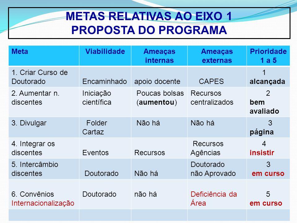 METAS RELATIVAS AO EIXO 1 PROPOSTA DO PROGRAMA MetaViabilidadeAmeaças internas Ameaças externas Prioridade 1 a 5 1.