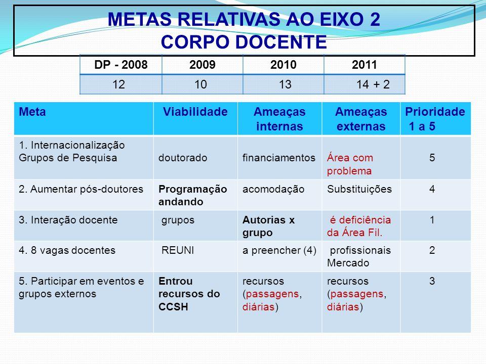 METAS RELATIVAS AO EIXO 2 CORPO DOCENTE MetaViabilidadeAmeaças internas Ameaças externas Prioridade 1 a 5 1.