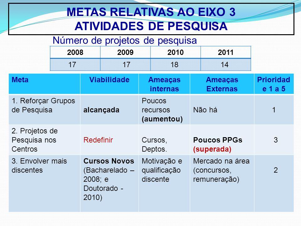 METAS RELATIVAS AO EIXO 3 ATIVIDADES DE PESQUISA MetaViabilidadeAmeaças internas Ameaças Externas Prioridad e 1 a 5 1.