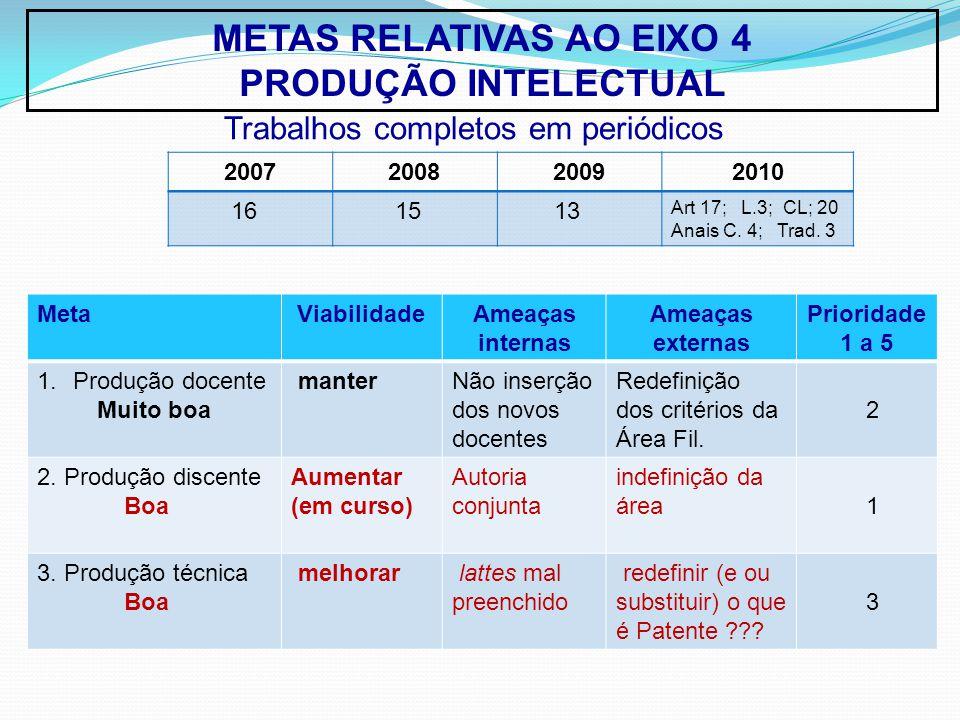 METAS RELATIVAS AO EIXO 4 PRODUÇÃO INTELECTUAL MetaViabilidadeAmeaças internas Ameaças externas Prioridade 1 a 5 1.Produção docente Muito boa manterNão inserção dos novos docentes Redefinição dos critérios da Área Fil.