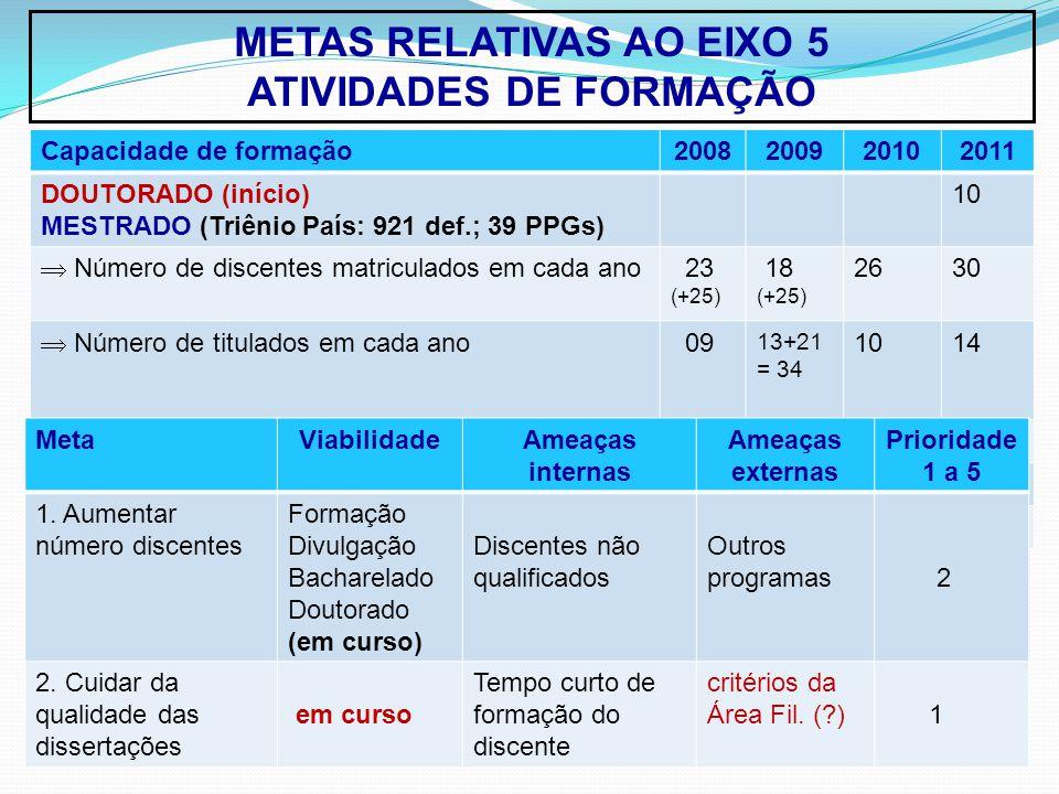 METAS RELATIVAS AO EIXO 5 ATIVIDADES DE FORMAÇÃO Capacidade de formação2008200920102011 DOUTORADO (início) MESTRADO (Triênio País: 921 def.; 39 PPGs) 10 Número de discentes matriculados em cada ano 23 (+25) 18 (+25) 2630 Número de titulados em cada ano 09 13+21 = 34 1014 DOUTORADO Número de discentes matriculados em cada ano Número de titulados em cada ano MetaViabilidadeAmeaças internas Ameaças externas Prioridade 1 a 5 1.